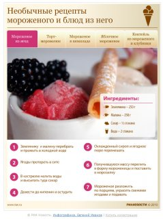 Необычные рецепты мороженого