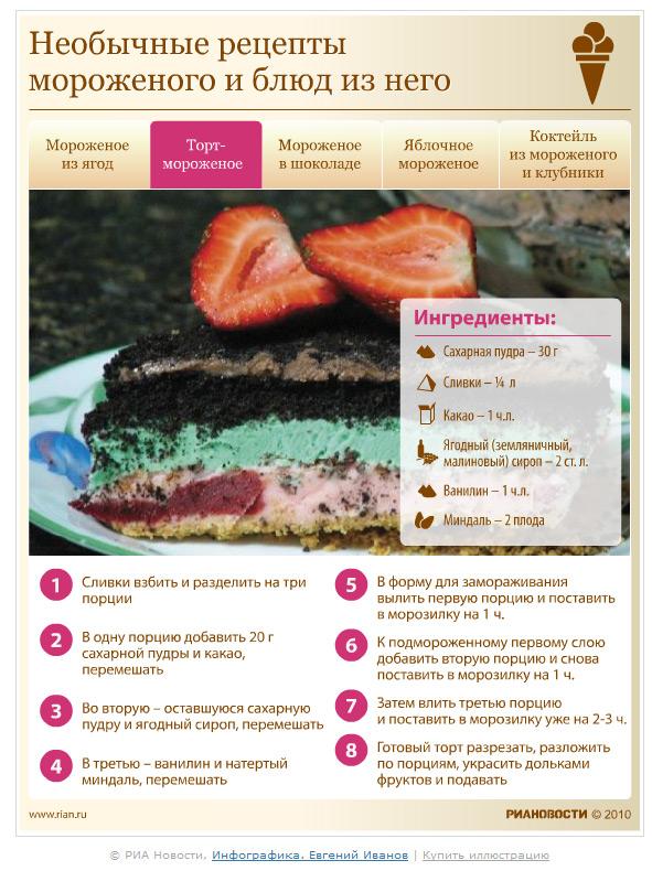 Торт мороженое в домашних условиях рецепты